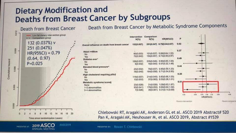 Primeiro estudo clínico randomizado avalia o impacto da redução de gorduras na dieta de mulheres na pós menopausa.